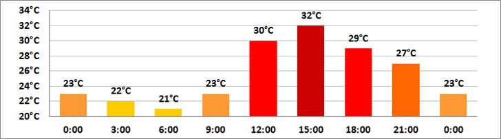 Březen počasí v dubaji - teploty vzduchu