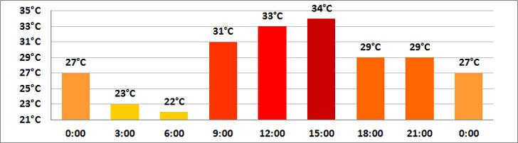 Duben počasí v Dubaji - teploty vzduchu