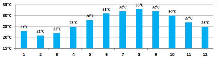 Teplota Moře Dubaj