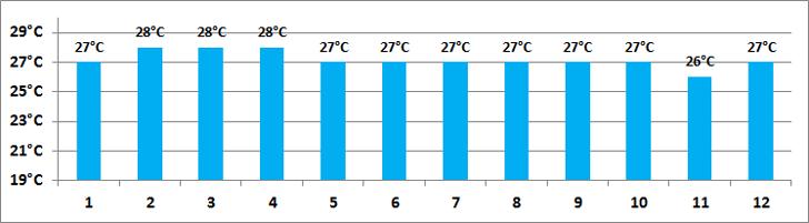 Teplota Moře na Maledivách